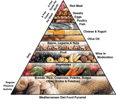 The origin and history of the mediterranean diet